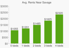 Graph of average rent prices for Savage