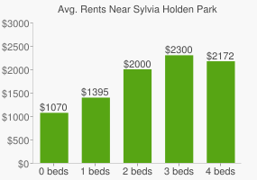 Graph of average rent prices for Sylvia Holden Park