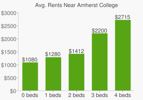 Graph of average rent prices for Amherst College