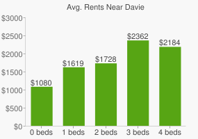 Graph of average rent prices for Davie