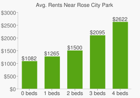 Graph of average rent prices for Rose City Park