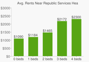 Graph of average rent prices for Republic Services Headquarters