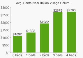 Graph of average rent prices for Italian Village Columbus
