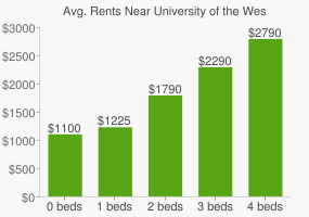 Graph of average rent prices for University of the West