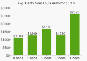Graph of average rent prices for Louis Armstrong Park