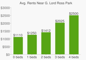 Graph of average rent prices for G. Lord Ross Park
