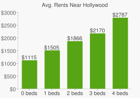Graph of average rent prices for Hollywood