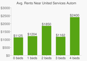 Graph of average rent prices for United Services Automobile Assn. Headquarters