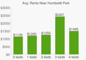 Graph of average rent prices for Humboldt Park