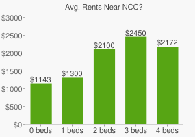 Graph of average rent prices for NCC?