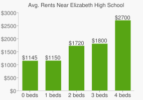 Graph of average rent prices for Elizabeth High School
