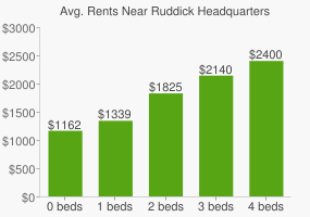 Graph of average rent prices for Ruddick Headquarters
