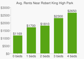 Graph of average rent prices for Robert King High Park