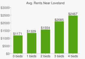 Graph of average rent prices for Loveland