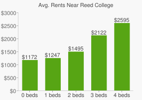Graph of average rent prices for Reed College