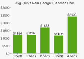 Graph of average rent prices for George I Sanchez Charter High School San Antonio Branch