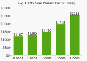 Graph of average rent prices for Warner Pacific College