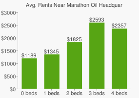 Graph of average rent prices for Marathon Oil Headquarters