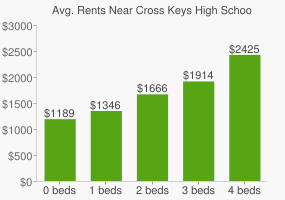 Graph of average rent prices for Cross Keys High School