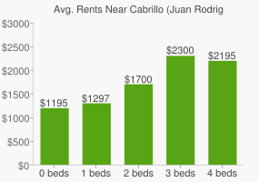 Graph of average rent prices for Cabrillo (Juan Rodriguez) High School