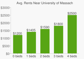 Graph of average rent prices for University of Massachusetts - Lowell