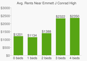 Graph of average rent prices for Emmett J Conrad High School