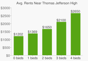 Graph of average rent prices for Thomas Jefferson High School