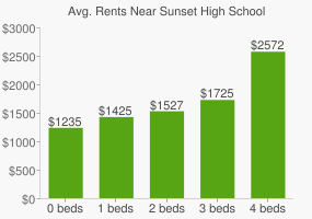 Graph of average rent prices for Sunset High School