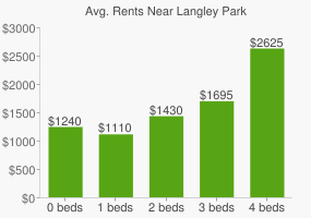 Graph of average rent prices for Langley Park