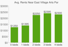 Graph of average rent prices for East Village Arts Park