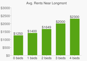 Graph of average rent prices for Longmont