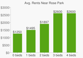 Graph of average rent prices for Rose Park