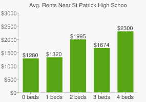 Graph of average rent prices for St Patrick High School
