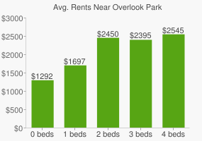 Graph of average rent prices for Overlook Park