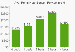 Graph of average rent prices for Benson Polytechnic High School