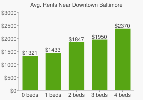 Graph of average rent prices for Downtown Baltimore