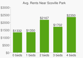 Graph of average rent prices for Scoville Park