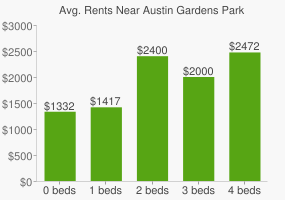 Graph of average rent prices for Austin Gardens Park