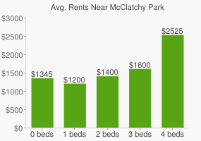 Graph of average rent prices for McClatchy Park