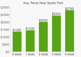 Graph of average rent prices for Spotts Park
