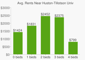 Graph of average rent prices for Huston-Tillotson University