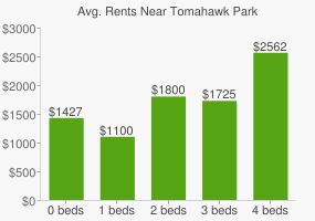 Graph of average rent prices for Tomahawk Park