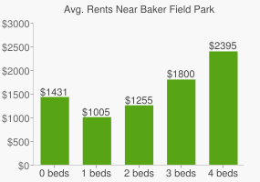 Graph of average rent prices for Baker Field Park