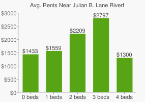 Graph of average rent prices for Julian B. Lane Riverfront Park
