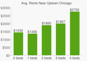 Graph of average rent prices for Uptown Chicago