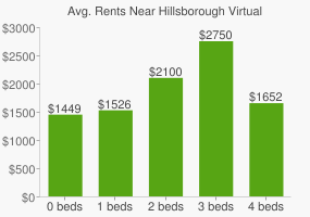 Graph of average rent prices for Hillsborough Virtual High School