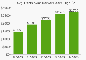 Graph of average rent prices for Rainier Beach High School