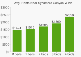 Graph of average rent prices for Sycamore Canyon Wilderness Park