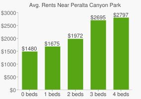 Graph of average rent prices for Peralta Canyon Park