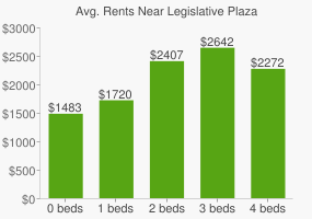 Graph of average rent prices for Legislative Plaza